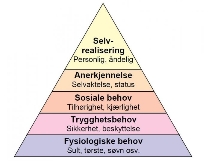 Maslovs pyramide